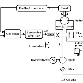 Engineering Controller Diagram Engineering Schematic