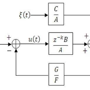 Block diagram for indirect vector control of induction