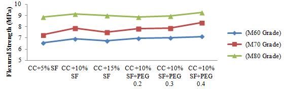 Flexural Strength Result | Download Scientific Diagram
