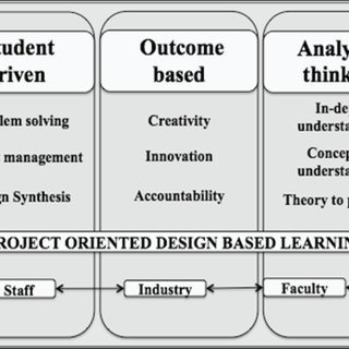 (PDF) Aligning engineering design education with