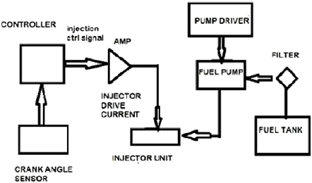 1: Block diagram of Electronic Fuel Injection (EFI) system