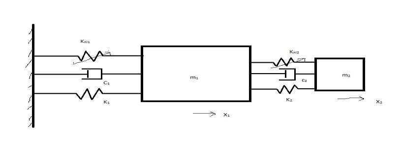 Nonlinear vibration absorber coupled to a nonlinear