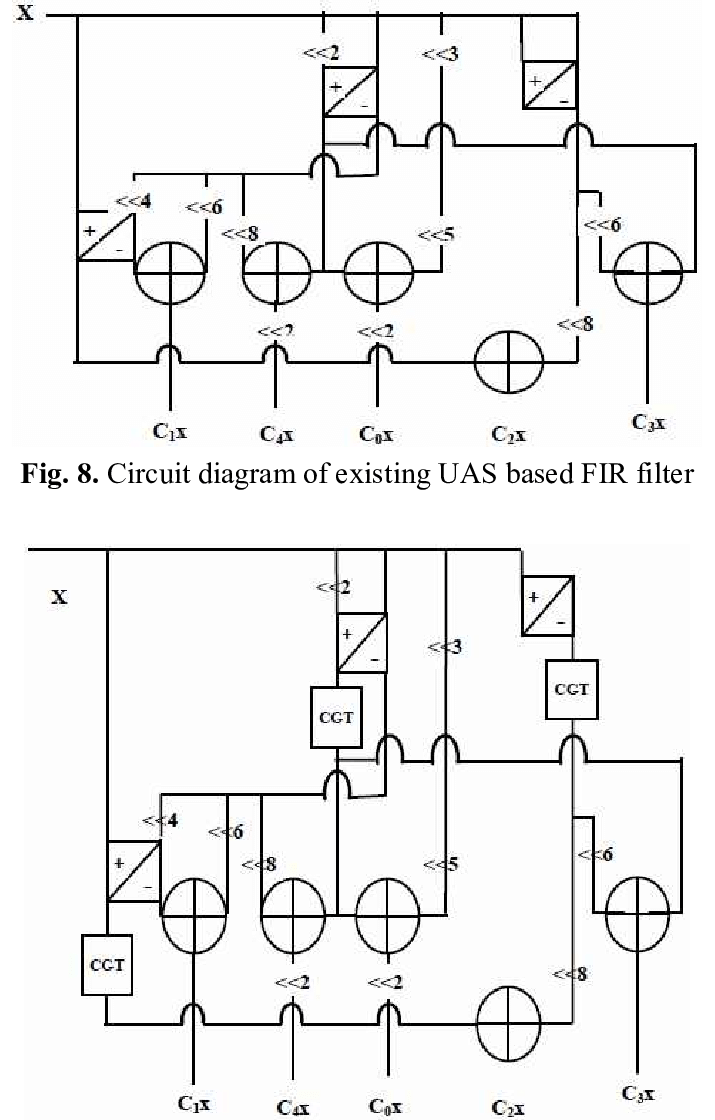 hight resolution of circuit diagram of proposed uas based fir filter with clock gating technique and pasta adder