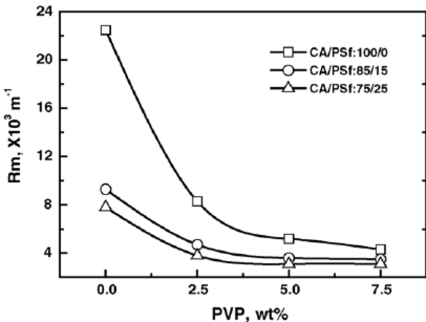 Effect of PVP concentration on Hydraulic resistance ( R m