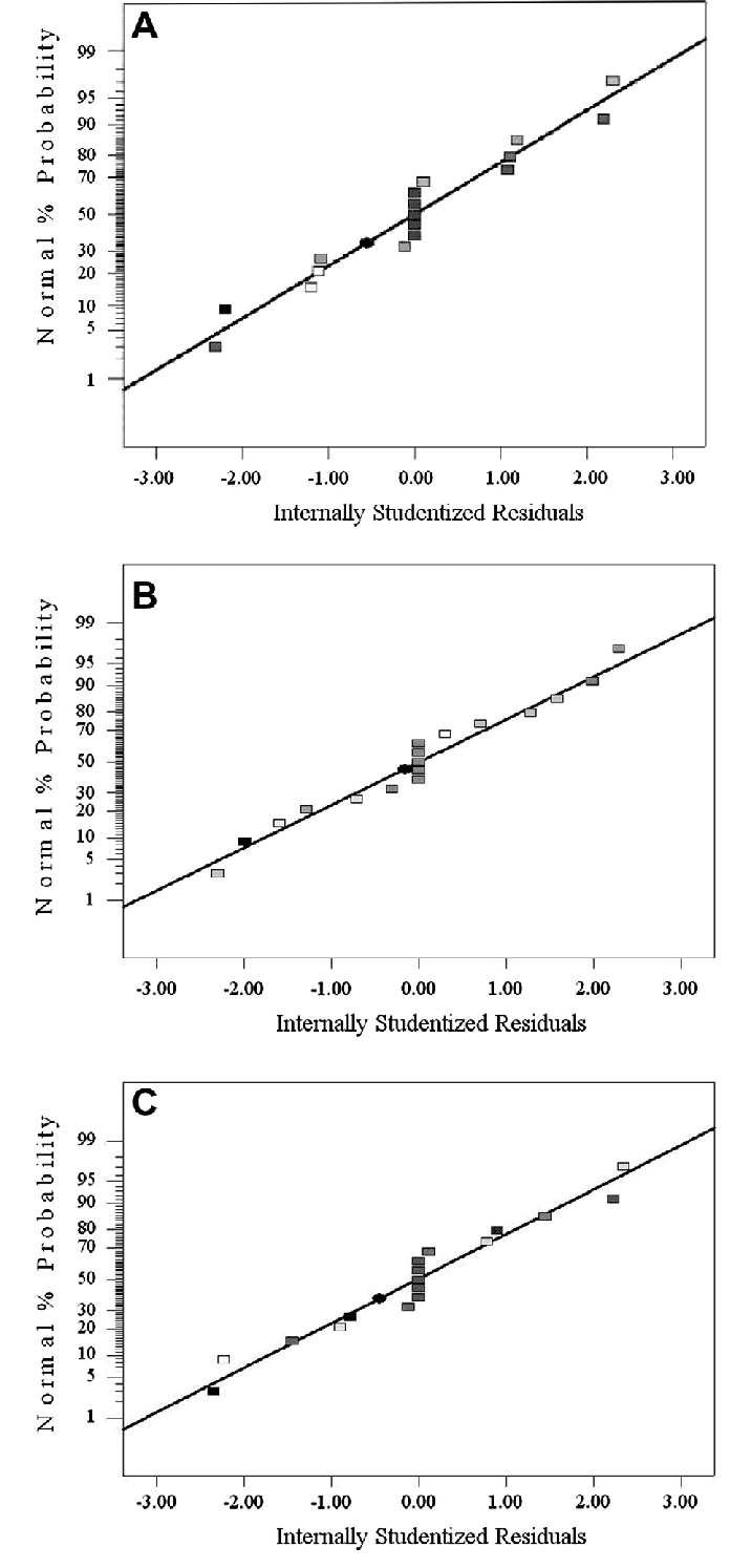 Normal% probability plots for WL (A). WR (B). and SG (C). | Download Scientific Diagram