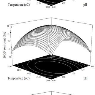 (PDF) Analysis of Efficiency of Bacillus subtilis To Treat