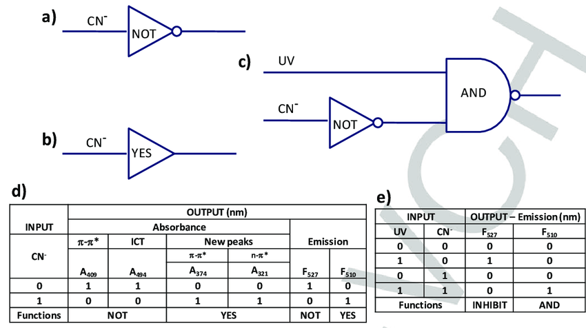 Schematic representation of logic gate for probe 1b and 2b