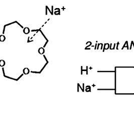 (PDF) Molecular logic gates:Recent advances and perspectives