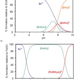 species distribution diagram of m ii and m iii quercetin  [ 850 x 1044 Pixel ]