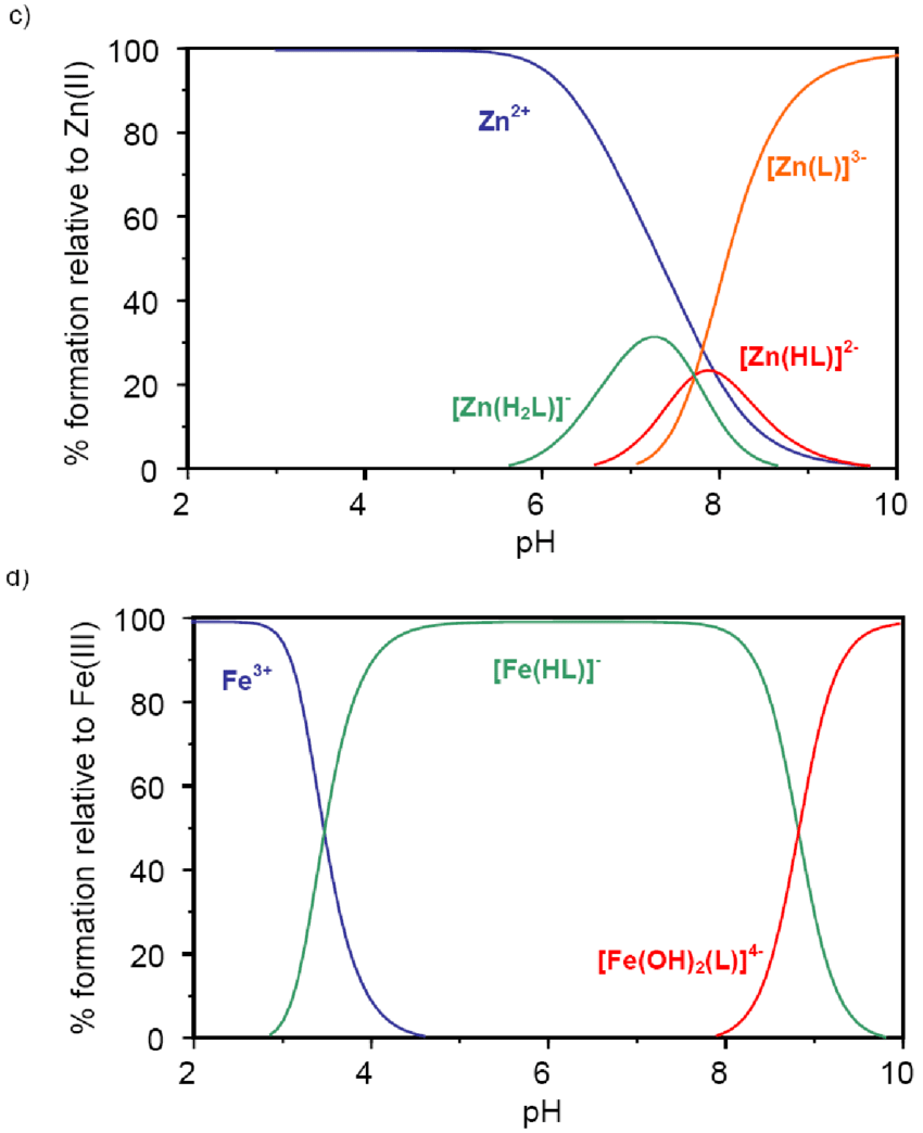 hight resolution of species distribution diagram of m ii and m iii quercetin