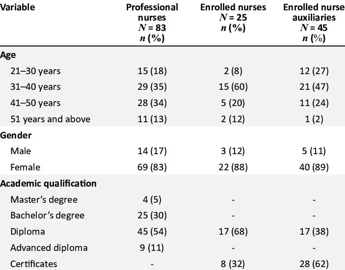 Demographic characteristics of respondents (n = 153