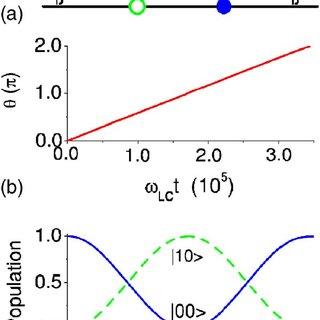 Quantum Logic Gates For Coupled Superconducting Phase