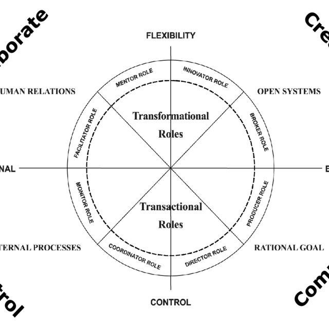 Constructivist Grounded Theory Process (Charmaz, 2006, p