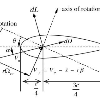 Block diagram representation of Upper Linear Fractional