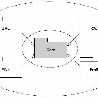 10. IBD utilisé pour la description de l'architecture d'un