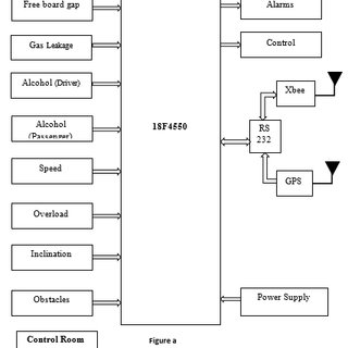 (PDF) Implementation of Safety and Security System for