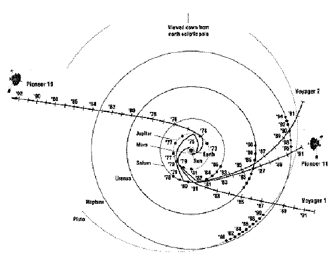 Ecliptic pole view of Pioneer 10, Pioneer 11, and Voyager
