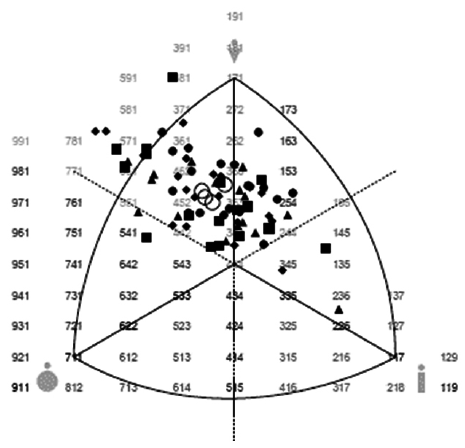 Mean and Somatotype distribution of amateur soccer players