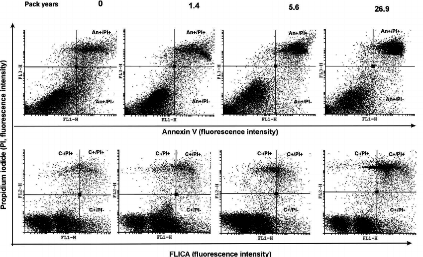 Flow cytometric analysis of oral epithelial cells with