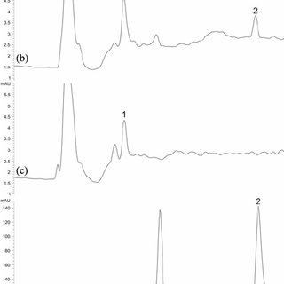 (a) Spectra and chemical structures (a) of shikonin and (b