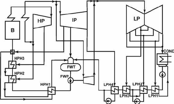 Diagram of the thermal cycle of a 900-MW unit with feed