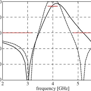 Coarse model of the capacitively coupled dual-behavior