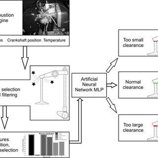 Typical acceleration waveforms for horizontal (sensor 1