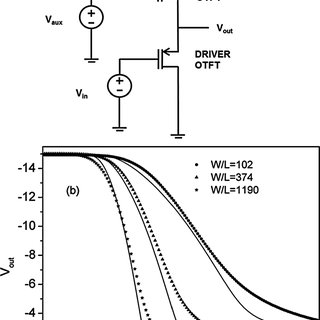 (PDF) Parameter Extraction and Evaluation of UOTFT Model