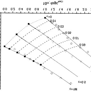 Surface charge densities of alumina in aqueous NaCl