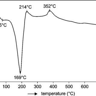 DTA curve for hemihydrate obtained for gypsum/acid