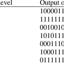 (PDF) The proposed model of pulse code modulation encoder