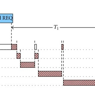 Time diagram of a full sensor reading sequence. Only