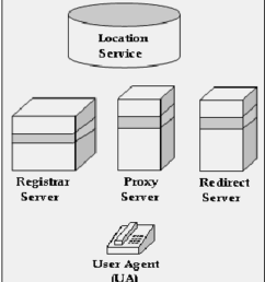 main components of sip architecture 2  [ 850 x 962 Pixel ]