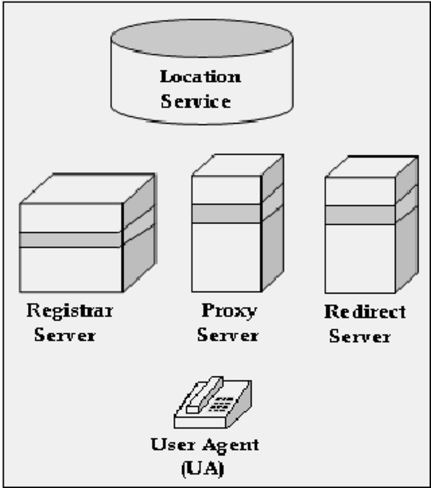 medium resolution of main components of sip architecture 2