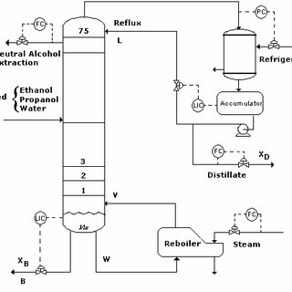 Simplified sketch of the Neutral Alcohol Distillation