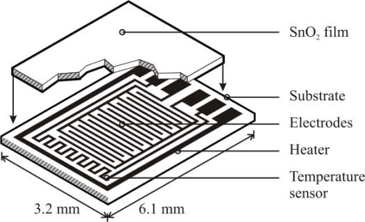 Schematic of the sensor platform (Heraeus MSP 632). The