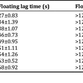 (PDF) FORMULATION AND EVALUATION OF NOVEL IN SITU GEL OF