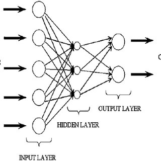 (PDF) Applications And Potentials Of Artificial Neural