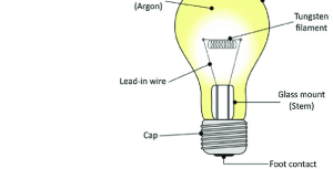 1 Structure of an incandescent lamp | Download Scientific