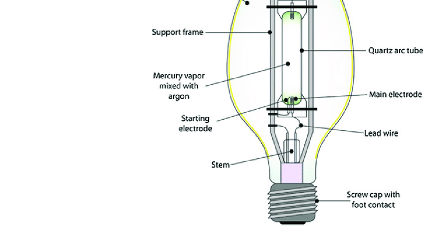 5 Design features of a high-pressure mercury vapor lamp