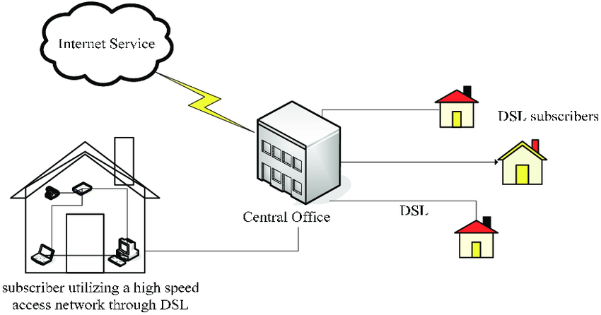 A typical DSL network connecting subscribers to internet