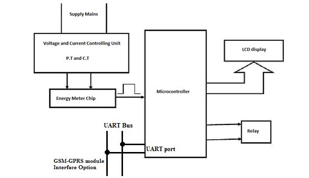 Block diagram of Energy Meter Global Journal of Computer