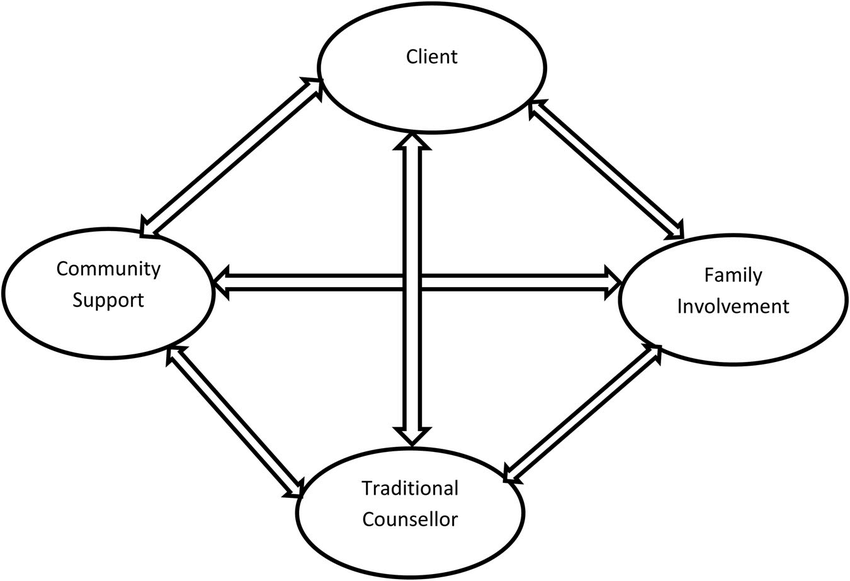 Four elements of the traditional counselling process