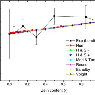 a–c) MC microstructure evolution as function of simulation