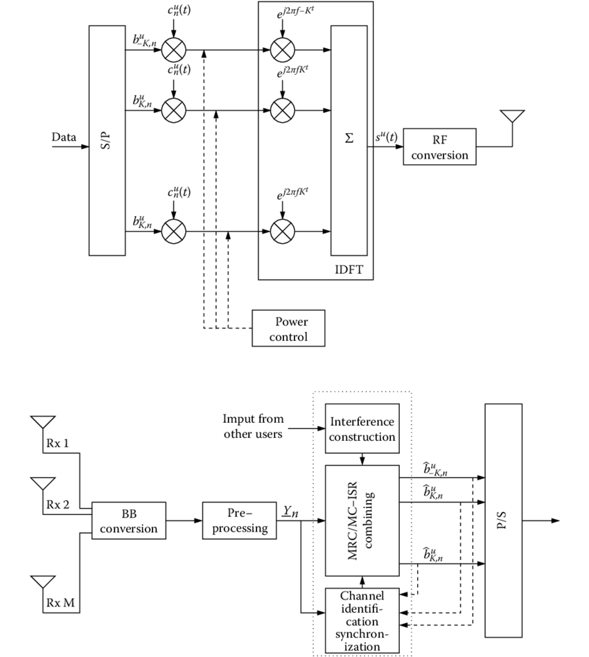 hight resolution of 2 block diagram of the mc cdma transmitter and receiver pulse shape filtering is