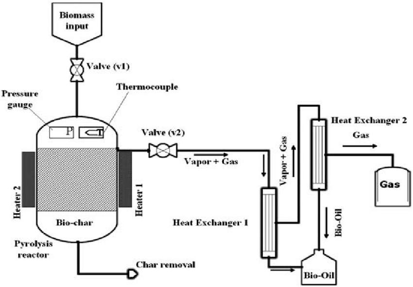 Schematic diagram of sugarcane bagasse pyrolysis