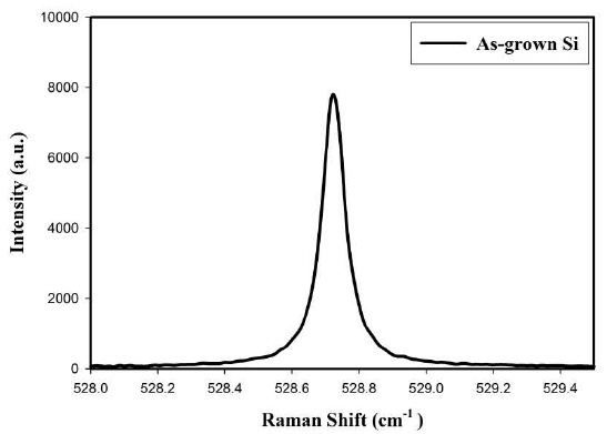 Raman spectra of standard silicon p (100) wafer, used in
