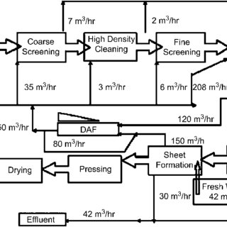 Process, water usage and wastewater discharged from the