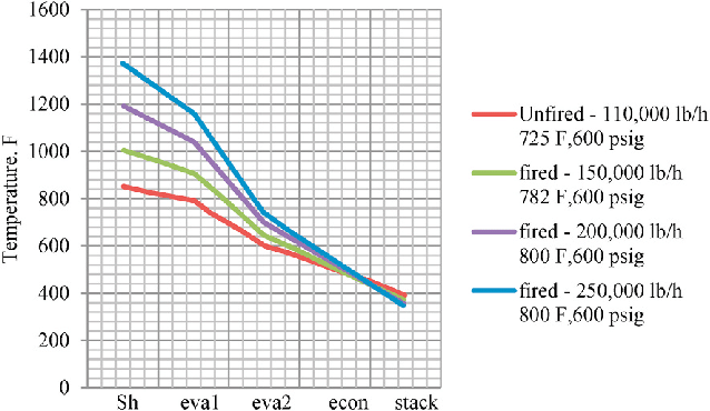 WHRB temperature diagram for different flow rates