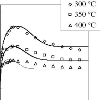 Chemical composition of AZ31 magnesium alloy (mass